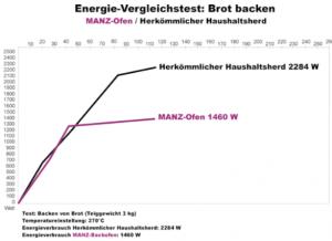 manzenergie